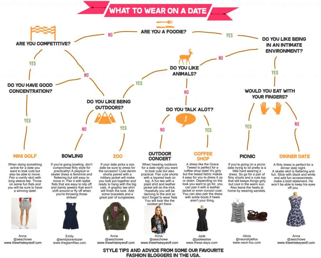 Flowchart showing what to wear on a date