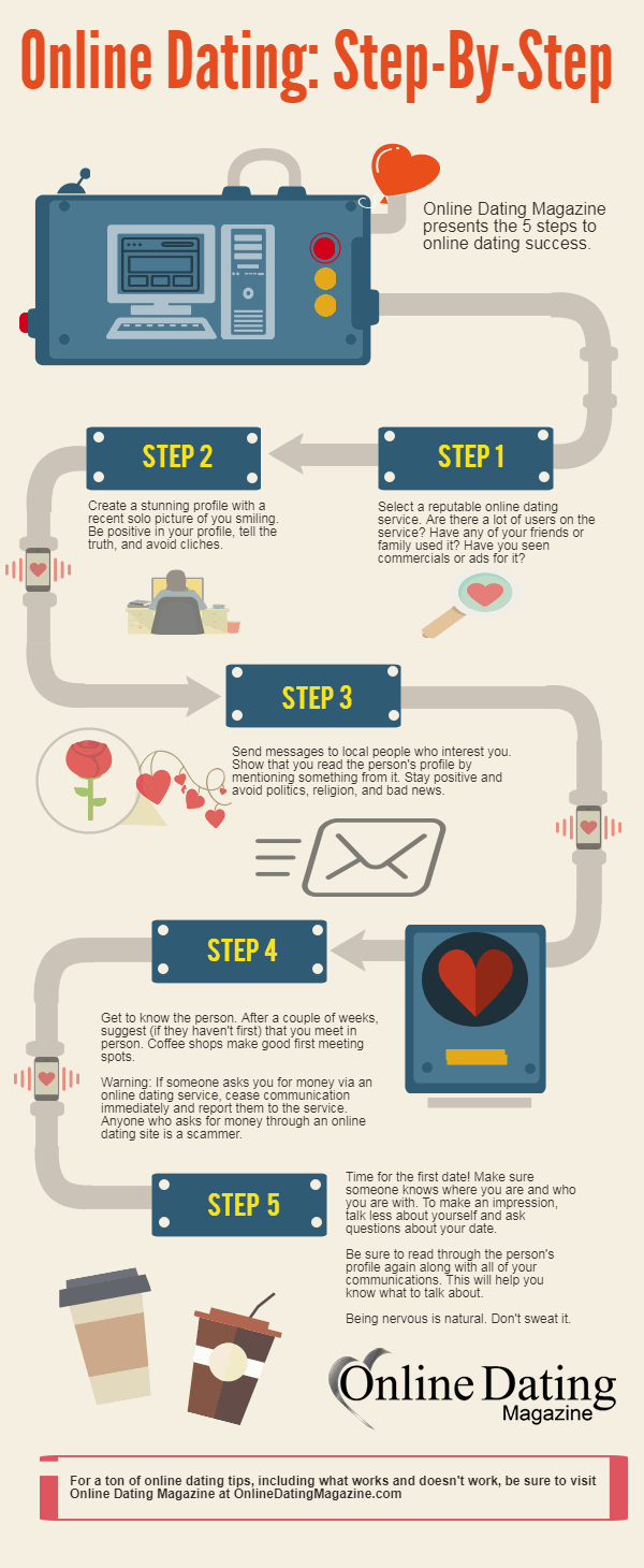 Online Dating Step by Step