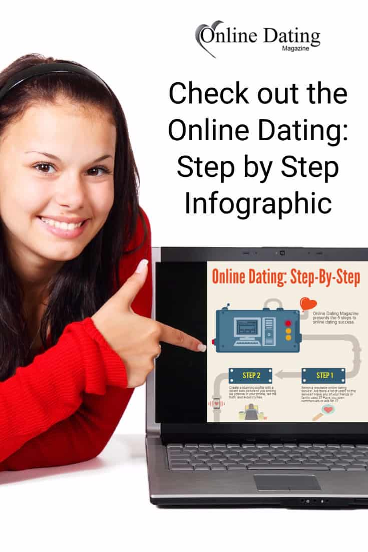 There are definitely steps to success when it comes to online dating. Check out this infographic; on Online Dating Step by Step...